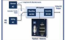 飞轮系统在数据中心的应用和发展