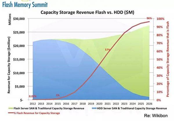 HDD与SSD变化