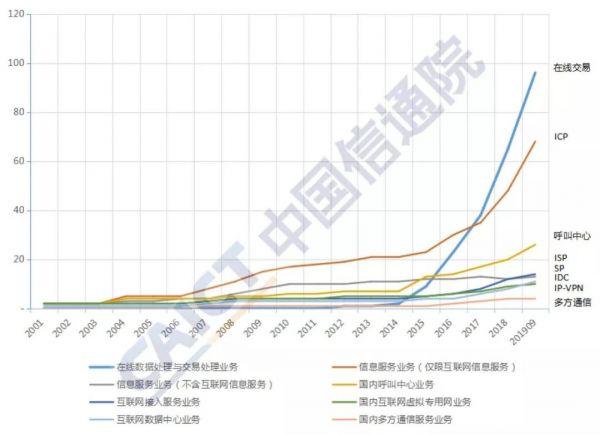 图2  各项业务发展趋势