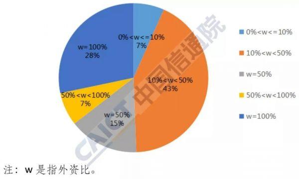 图4  按外资占比分类情况
