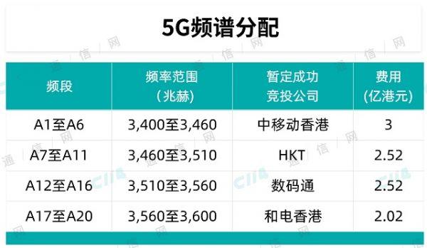 香港完成3.5GHz频谱拍卖 中移动收获最多