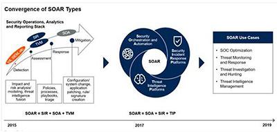 SOAR可從SIEM等收集報警信息 目標是將安全編排和自動化
