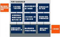 青藤:安全编排、自动化及响应(SOAR)解决方案
