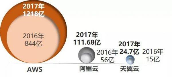 2017年 全球云业务