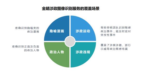 金山云推出涉政图像识别服务 支持三种格式的内容审核