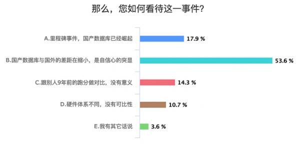 中国自研数据库登顶TPC-C的意义