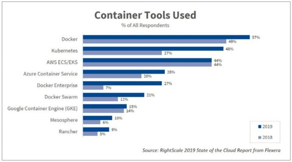 Docker支持Swarm和Kubernetes Kubernetes使用率已升至48%