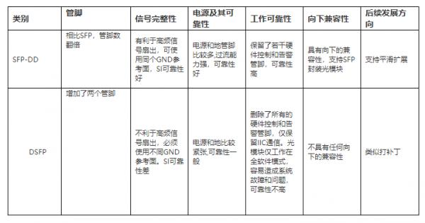 表1:SFF-DD与DSFP两种封装选项技术的差异对比