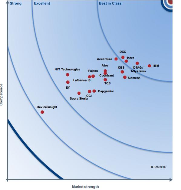2018年欧洲物联网产业雷达图