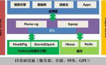 Spark SQL性能提升17.7倍是如何实现的?