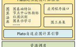 迈入分钟级时代 腾讯正式开源高性能图计算框架Plato
