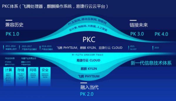 易捷行云完成數億元D輪融資 將構建企業級云架構PKC體系