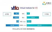 焱融科技携手科大讯飞 YRCloudFile迈入IO500 Top6行列