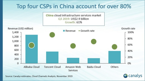 Canalys:中国云计算基础设施支