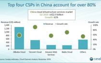 Canalys:中国云计算基础设施支出单季度接近30亿美元