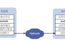 无损网络数据中心应用概述