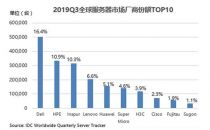 2019Q3全球服务器市场下降3% 浪潮逆势增长11%