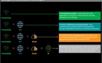 OPPO与IHS Markit发布智能互融白皮书,5G将与AI、云、边缘计算合力爆发
