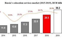 俄罗斯2019年数据中心市场规模将达到5.61亿美元