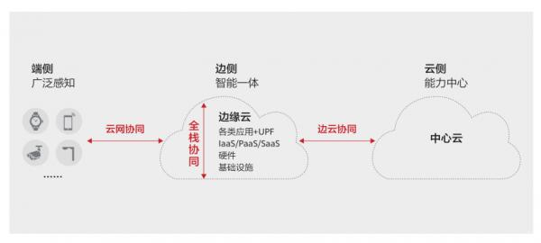5G时代的数据中心云-边-端架构