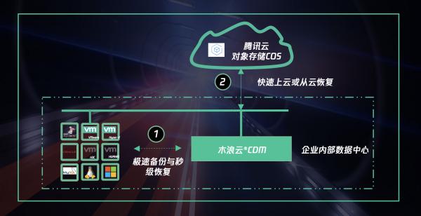 腾讯云与木浪云合作案 能发挥腾讯云COS无限扩容的能力