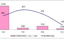 工信部:1-11月完成软件业务收入64616亿元 同比增长15.5%
