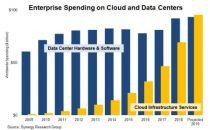 近十年企业在数据中心软硬件上的支出停滞增长