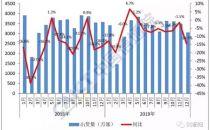 信通院:2019年5G手机出货量1377万部