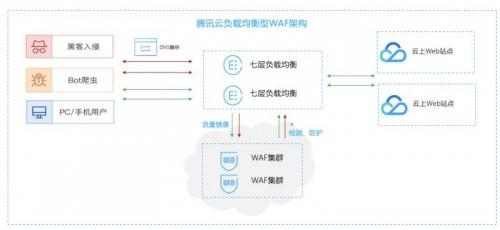 一键负载均衡联动防护 腾讯云WAF开启云原生Web防护新模式