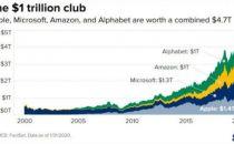 1万亿市值巨头的征程很相似:服务和云计算是关键