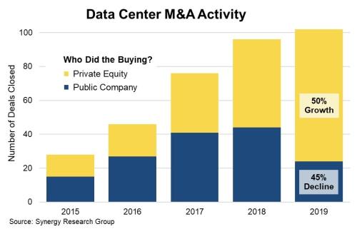 2019年全球数据中心相关并购交易