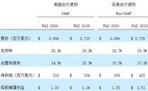 希捷科技发布2020财年第二财季财务报告