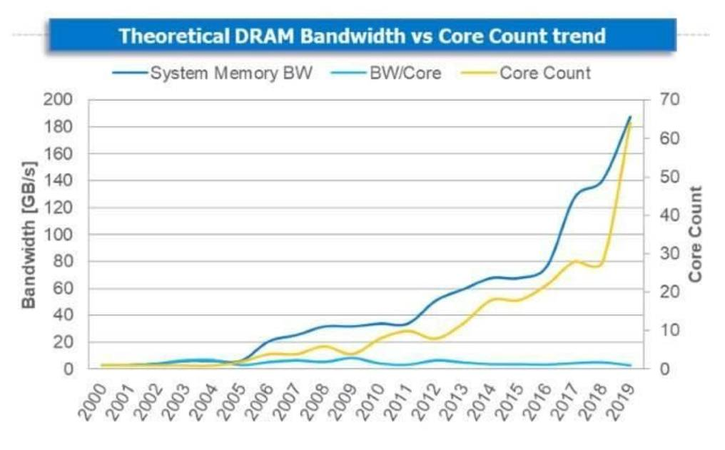 镁光DDR5