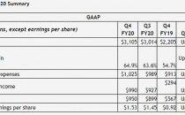 数据中心业务增速强劲 英伟达Q4财报营收超预期