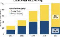 Synergy Research:2019年面向数据中心的并购交易数量超过100笔
