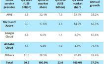 微软Azure企业采用增长率超越亚马逊AWS