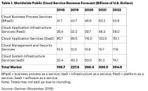 2020年云计算市场竞争激烈,行云管家助力企业应对云管理难题