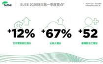 SUSE 2020财年开端良好 第一季度业绩强劲