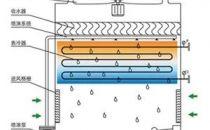 各种冷却塔的优缺点