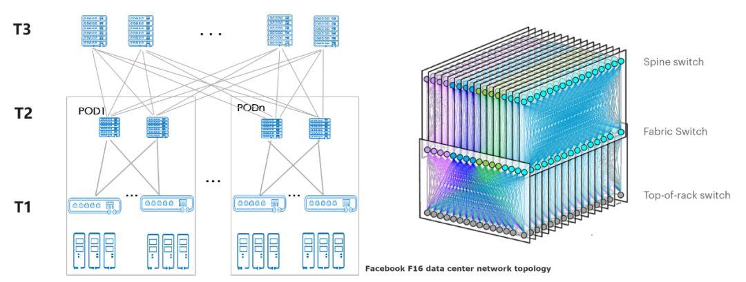 200G vs 400G:谁是数据中心网络下一站?