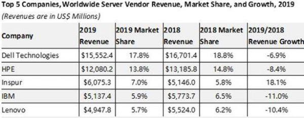 多重合力下的服务器市场将长期向好