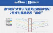 百度行业复苏大数据:招聘搜索热度强势回升165%