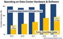 2019年全球数据中心软硬件总支出达1520亿美元,较18年增长2%