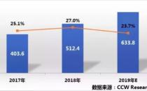 九州云入选中国私有云创新者象限