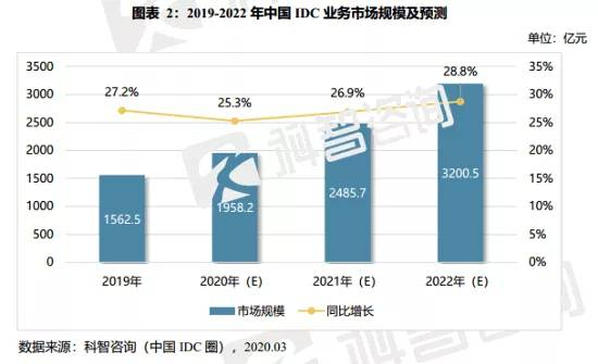 2019-2020 IDC产业报告