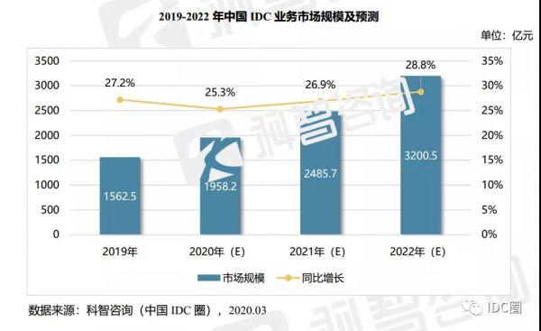 2019-2022年中国IDC业务市场规模及预测