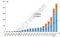 中国信通院发布《外商投资电信企业发展态势(2020年3月)》