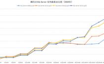 再破纪录,腾讯云推SQL Server超高规格新实例