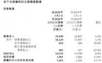 中国铁塔一季度实现营收196.90亿元,同比增4.2%