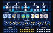 加码新基建,腾讯云推出智慧城市底层平台CityBase